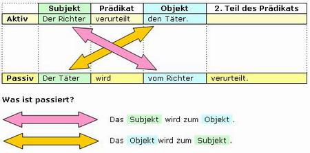 Arbeitsblätter Rechtschreibung Deutsch